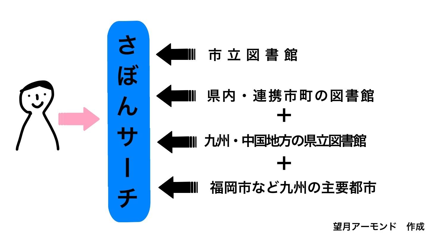 さぼんサーチイメージ図
