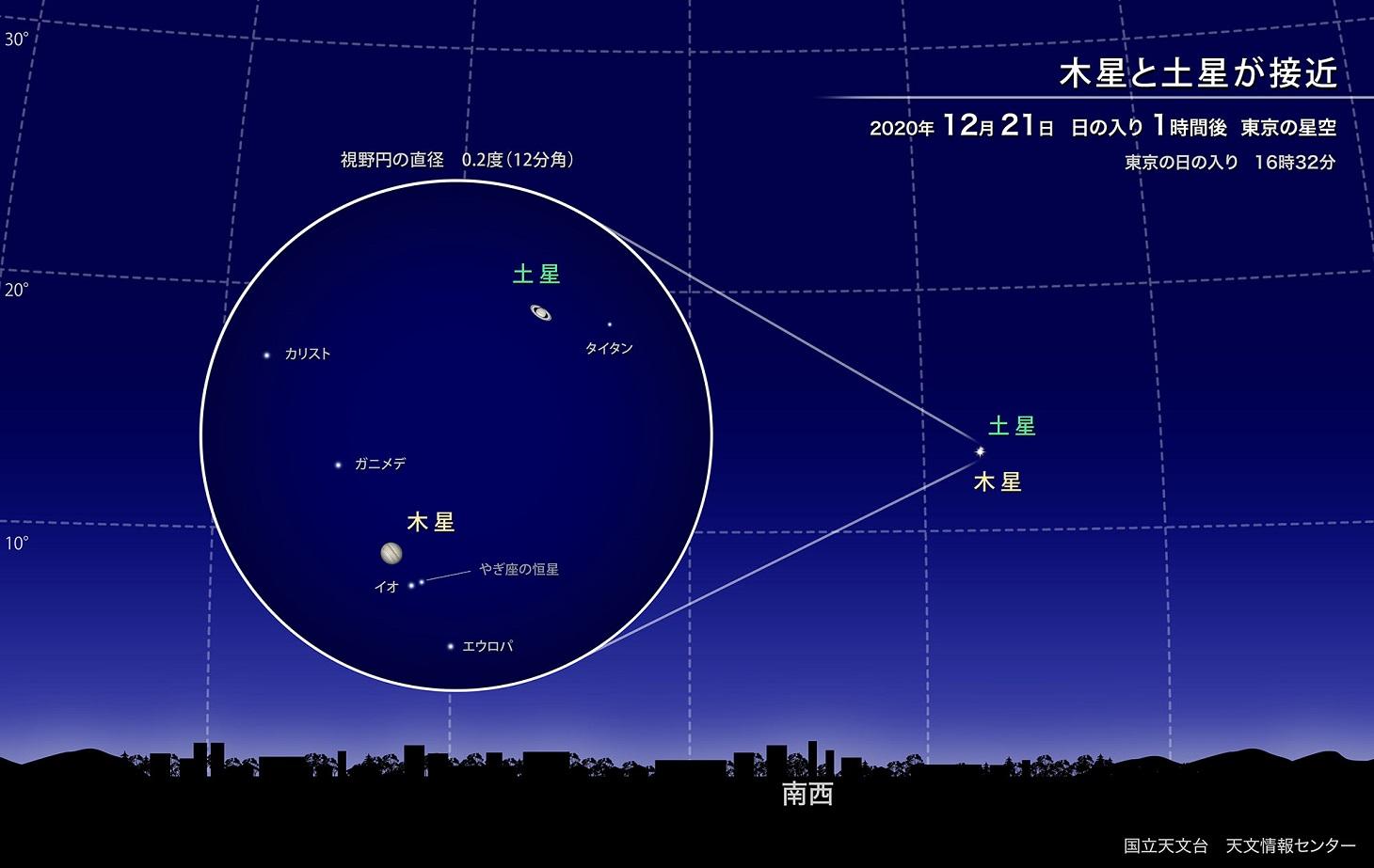 国立天文台12月の空
